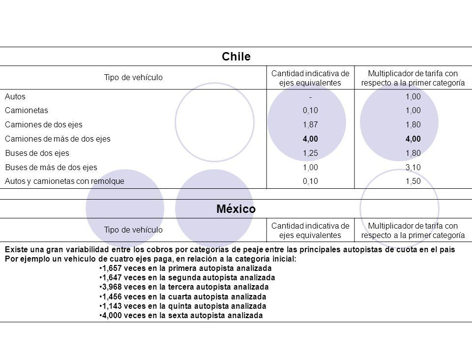 [1][1] Promedio de los cinco corredores considerados. Chile Tipo de vehículo Cantidad indicativa de ejes equivalentes Multiplicador de tarifa con resp