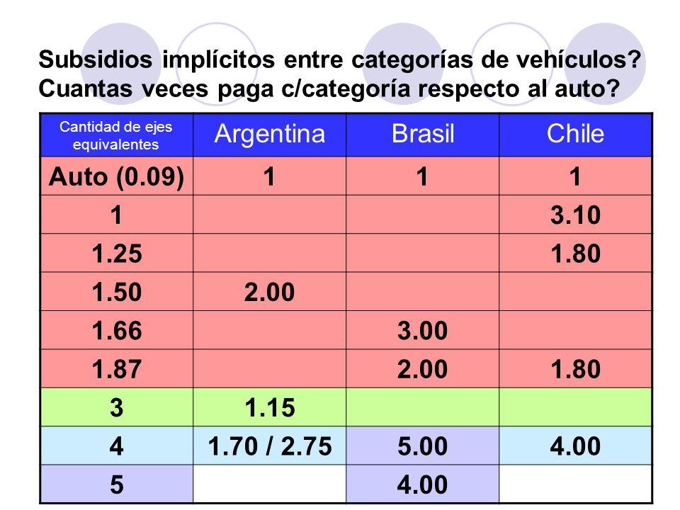 Cantidad de ejes equivalentes ArgentinaBrasilChile Auto (0.09)111 13.10 1.251.80 1.502.00 1.663.00 1.872.001.80 31.15 41.70 / 2.755.004.00 5 Subsidios