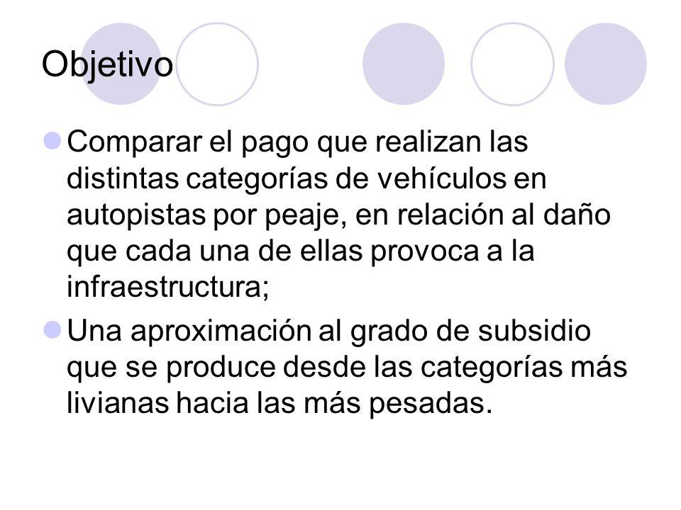 Objetivo Comparar el pago que realizan las distintas categorías de vehículos en autopistas por peaje, en relación al daño que cada una de ellas provoc