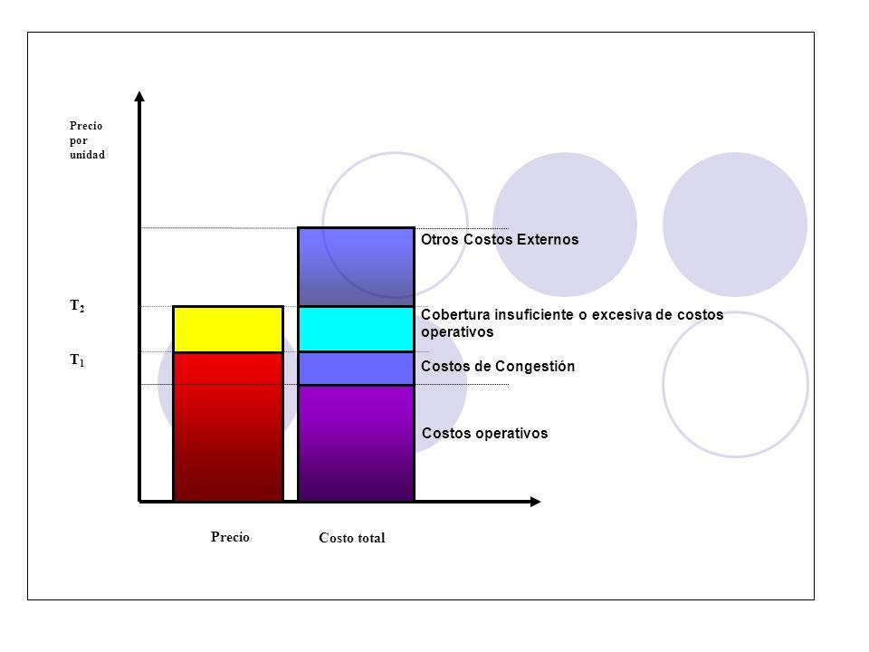 Precio por unidad Precio Costo total Costos de Congestión Cobertura insuficiente o excesiva de costos operativos Otros Costos Externos T1T1 T2T2 Costo