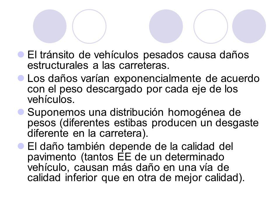 El tránsito de vehículos pesados causa daños estructurales a las carreteras. Los daños varían exponencialmente de acuerdo con el peso descargado por c