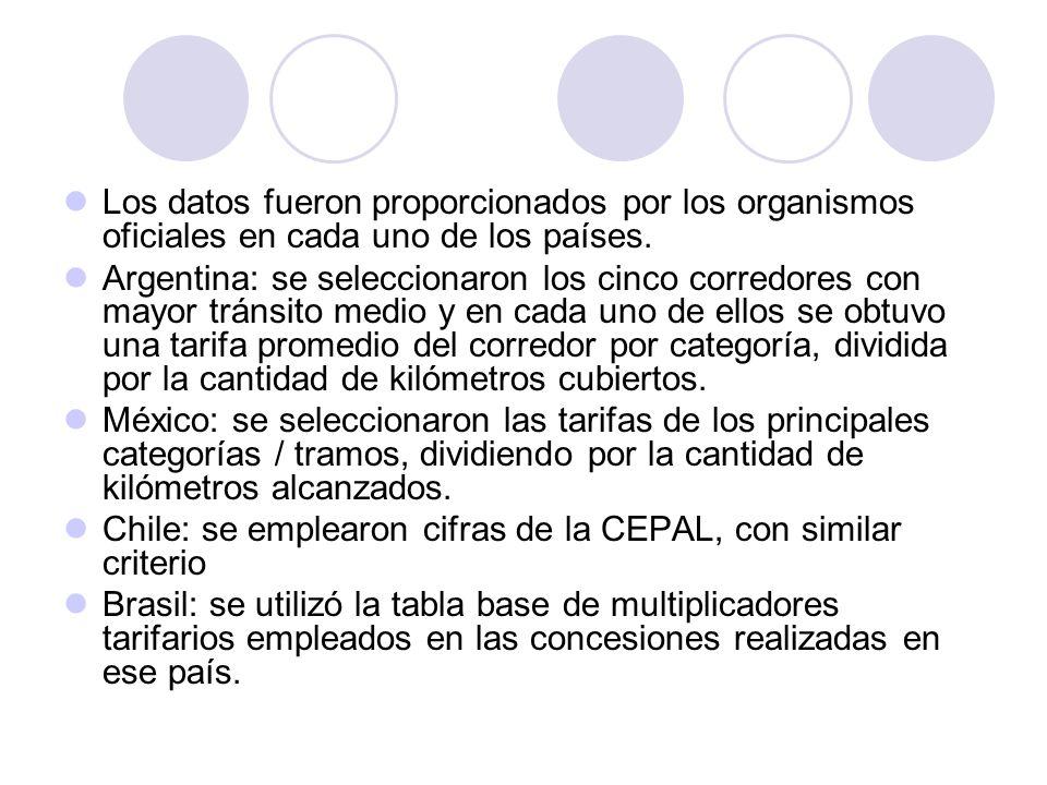 Argentina Tipo de vehículo Cantidad indicativa de ejes equivalentes Multiplicador de tarifa con respecto a la primer categoría Hasta dos ejes y 2,10 metros de altura-1,00 Hasta dos ejes y de más de 2,10 metros de altura o rueda doble1,502,00 De más de dos y hasta cuatro ejes, de menos de 2,10 metros de altura o rueda doble 3,001,15 De más de dos y hasta cuatro ejes, de más de 2,10 metros de altura o rueda doble 4,001,70 De más de cuatro y hasta seis ejes o rueda doble4,002,20 Vehículos de más de seis ejes y de más de 2,10 metros de altura o rueda doble 4,002,75 Brasil Tipo de vehículo Cantidad indicativa de ejes equivalentes Multiplicador de tarifa con respecto a la primer categoría Automóvil, camioneta o furgón-1,00 Camión o bus de dos ejes y neumáticos traseros duplicados1,872,00 Automóvil o camioneta con semi-remolque, de tres ejes y neumáticos traseros sencillos -1,50 Bus o camión articulado, de tres ejes y neumáticos traseros duplicados1,663,00 Automóvil o camioneta con remolque, cuatro ejes, neumáticos sencillos-2,00 Camión articulado de cuatro ejes y neumáticos duplicados5,004,00 Idem, de cinco ejes4,005,00 Idem, de seis ejes2,006,00