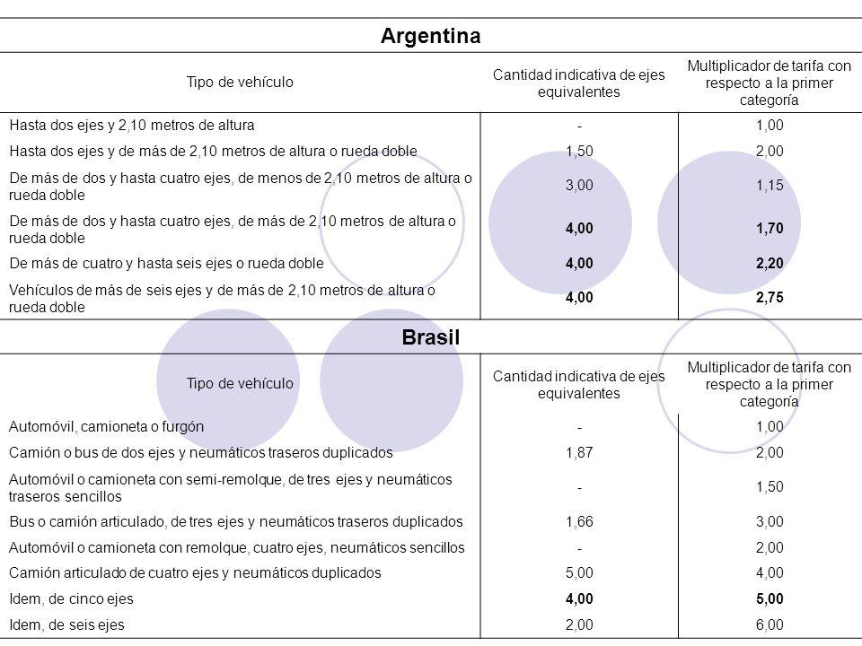 Argentina Tipo de vehículo Cantidad indicativa de ejes equivalentes Multiplicador de tarifa con respecto a la primer categoría Hasta dos ejes y 2,10 m