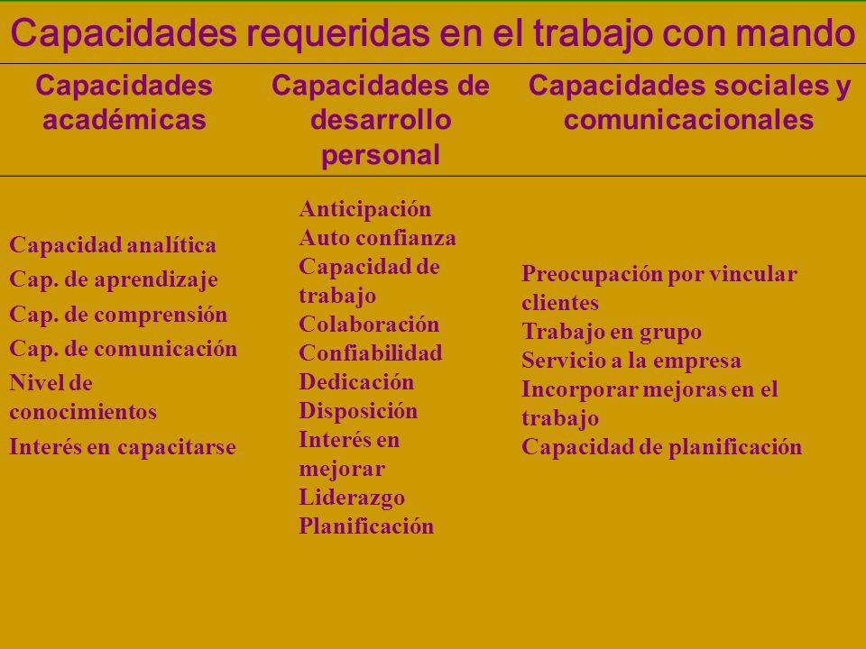 Capacidades requeridas en el trabajo con mando Capacidades académicas Capacidades de desarrollo personal Capacidades sociales y comunicacionales Capacidad analítica Cap.