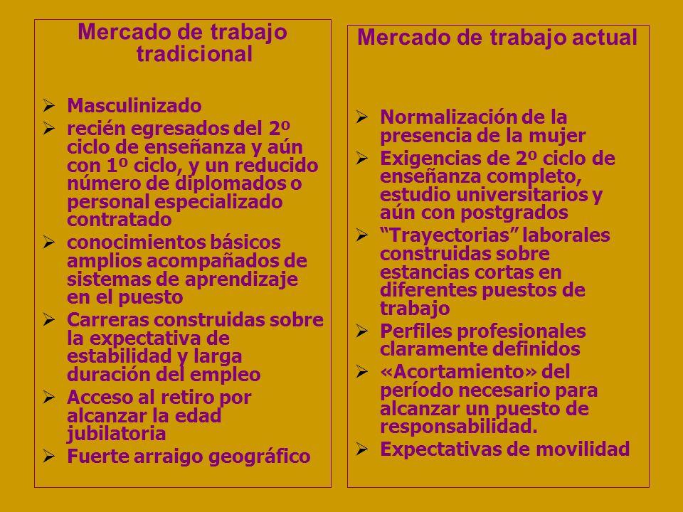 Mercado de trabajo tradicional Masculinizado recién egresados del 2º ciclo de enseñanza y aún con 1º ciclo, y un reducido número de diplomados o perso