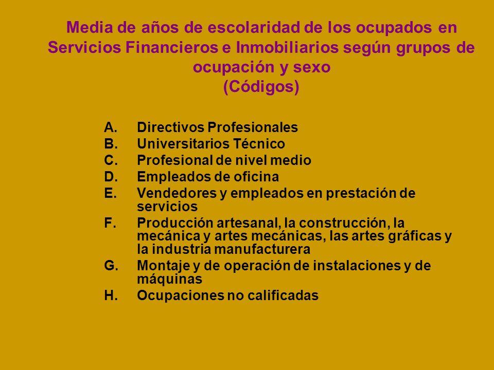 Media de años de escolaridad de los ocupados en Servicios Financieros e Inmobiliarios según grupos de ocupación y sexo (Códigos) A.Directivos Profesio