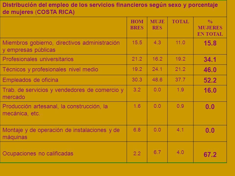 Distribución del empleo de los servicios financieros según sexo y porcentaje de mujeres (COSTA RICA) HOM BRES MUJE RES TOTAL% MUJERES EN TOTAL Miembros gobierno, directivos administración y empresas públicas 15.54.311.0 15.8 Profesionales universitarios 21.216.219.2 34.1 Técnicos y profesionales nivel medio 19.224.121.2 46.0 Empleados de oficina 30.348.637.7 52.2 Trab.