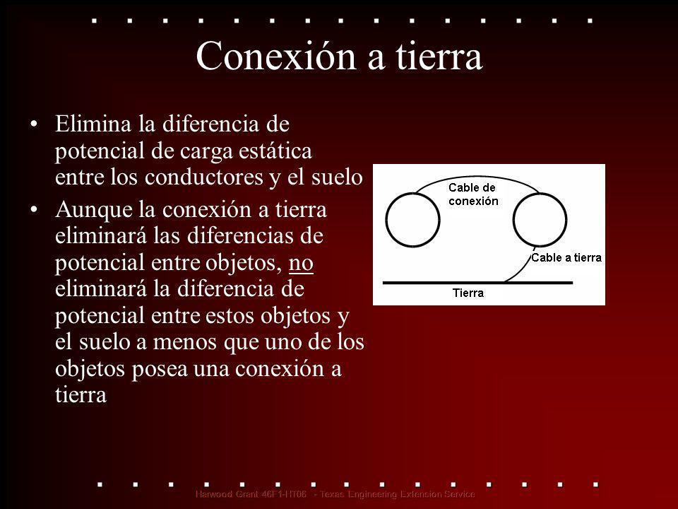 Conexión a tierra Elimina la diferencia de potencial de carga estática entre los conductores y el suelo Aunque la conexión a tierra eliminará las dife