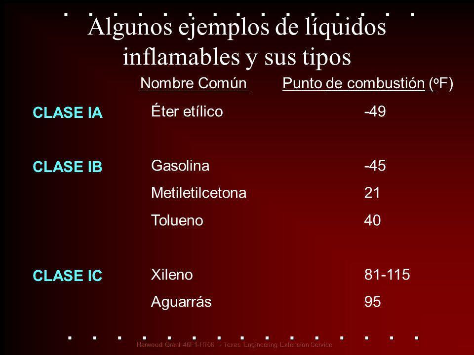Algunos ejemplos de líquidos inflamables y sus tipos CLASE IA CLASE IB CLASE IC Nombre ComúnPunto de combustión ( o F) Éter etílico-49 Gasolina-45 Met
