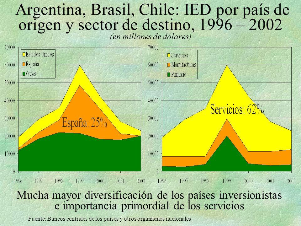 Argentina, Brasil, Chile: IED por país de origen y sector de destino, 1996 – 2002 (en millones de dólares) Mucha mayor diversificación de los países inversionistas e importancia primordial de los servicios Fuente: Bancos centrales de los países y otros organismos nacionales