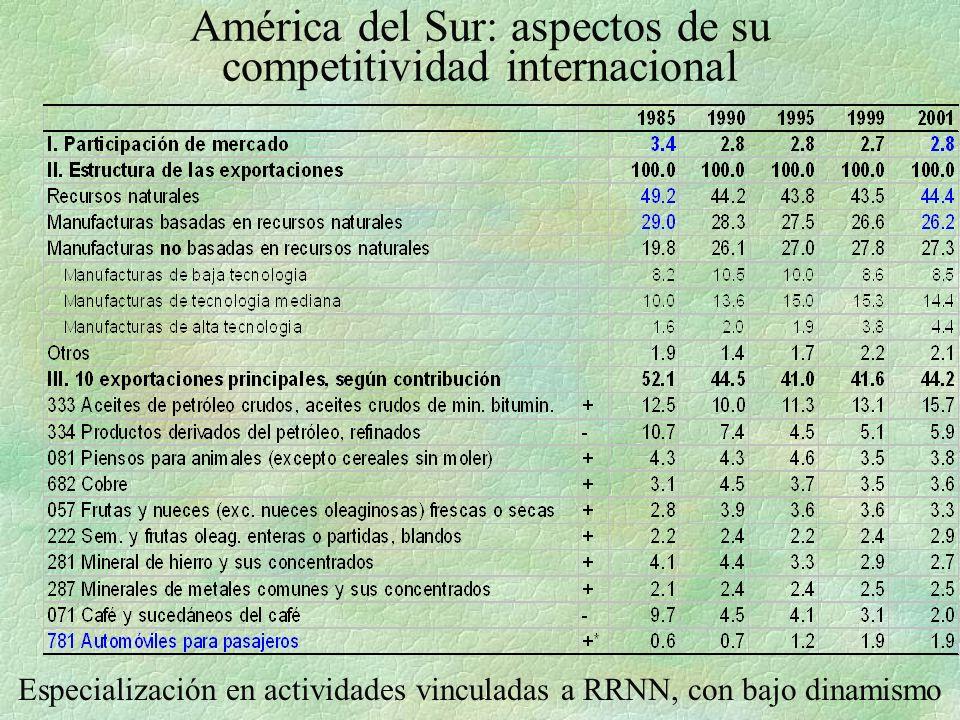 América del Sur: aspectos de su competitividad internacional Especialización en actividades vinculadas a RRNN, con bajo dinamismo