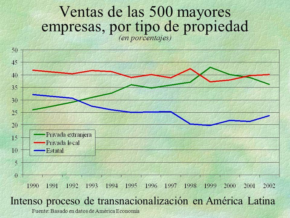 Ventas de las 500 mayores empresas, por tipo de propiedad (en porcentajes) Fuente: Basado en datos de América Economía Intenso proceso de transnacionalización en América Latina