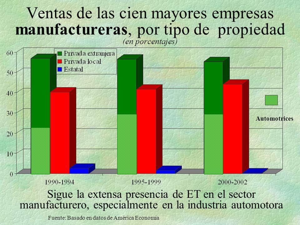 Ventas de las cien mayores empresas manufactureras, por tipo de propiedad (en porcentajes) Fuente: Basado en datos de América Economía Automotrices Sigue la extensa presencia de ET en el sector manufacturero, especialmente en la industria automotora