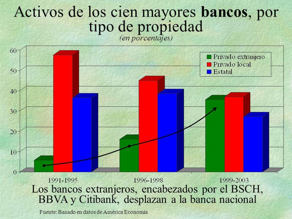 Activos de los cien mayores bancos, por tipo de propiedad (en porcentajes) Los bancos extranjeros, encabezados por el BSCH, BBVA y Citibank, desplazan a la banca nacional Fuente: Basado en datos de América Economía
