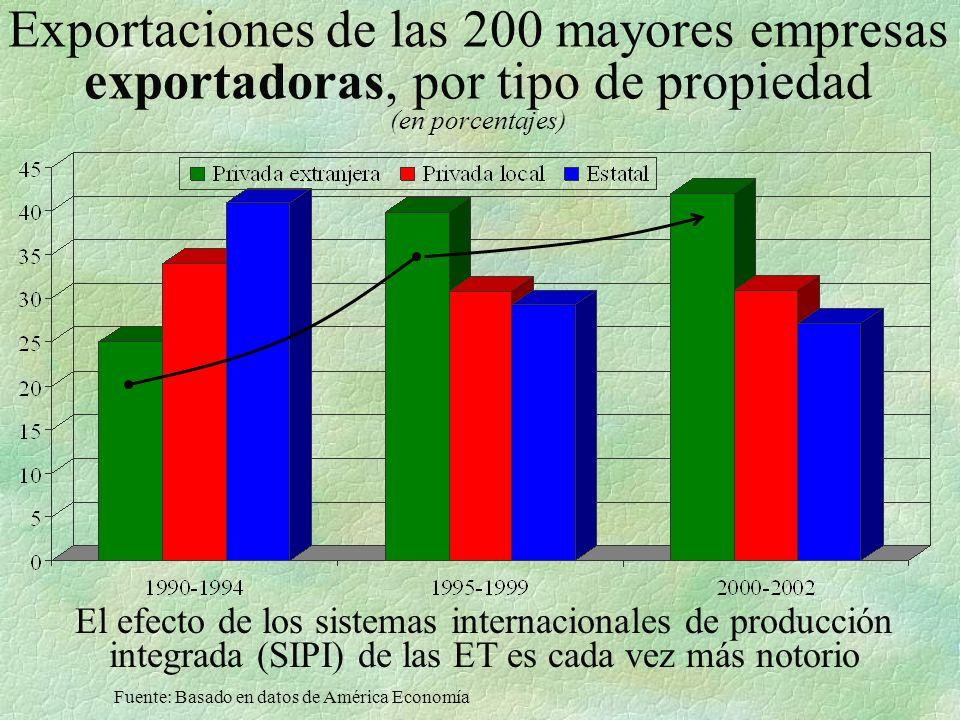 Exportaciones de las 200 mayores empresas exportadoras, por tipo de propiedad (en porcentajes) El efecto de los sistemas internacionales de producción integrada (SIPI) de las ET es cada vez más notorio Fuente: Basado en datos de América Economía