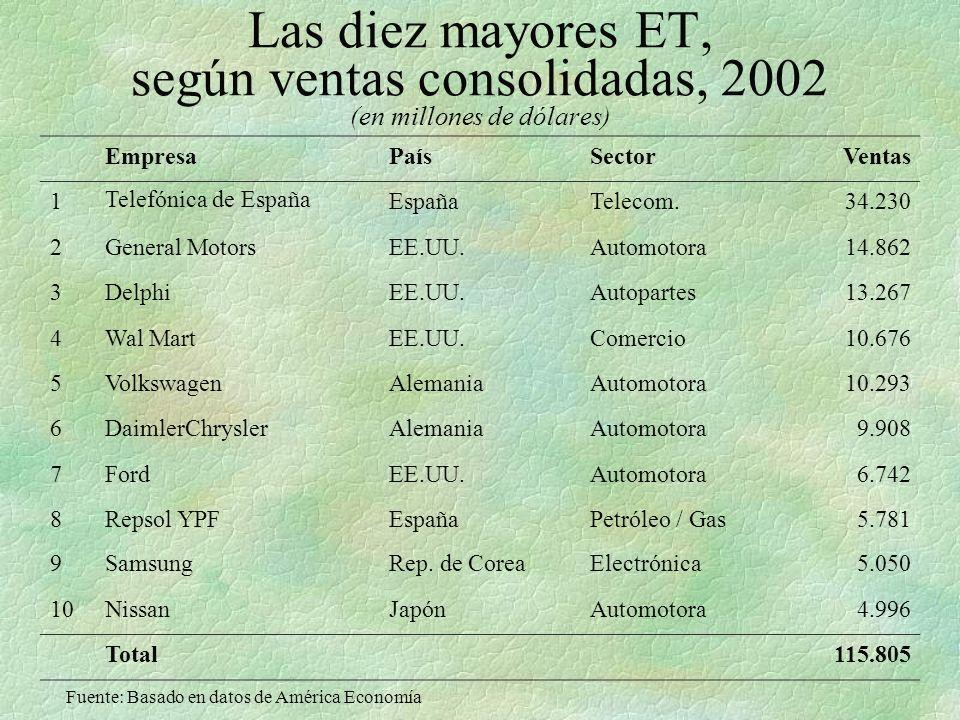 Las diez mayores ET, según ventas consolidadas, 2002 (en millones de dólares) EmpresaPaísSectorVentas 1Telefónica de EspañaEspañaTelecom.34.230 2General MotorsEE.UU.Automotora14.862 3DelphiEE.UU.Autopartes13.267 4Wal MartEE.UU.Comercio10.676 5VolkswagenAlemaniaAutomotora10.293 6DaimlerChryslerAlemaniaAutomotora9.908 7FordEE.UU.Automotora6.742 8Repsol YPFEspañaPetróleo / Gas5.781 9SamsungRep.