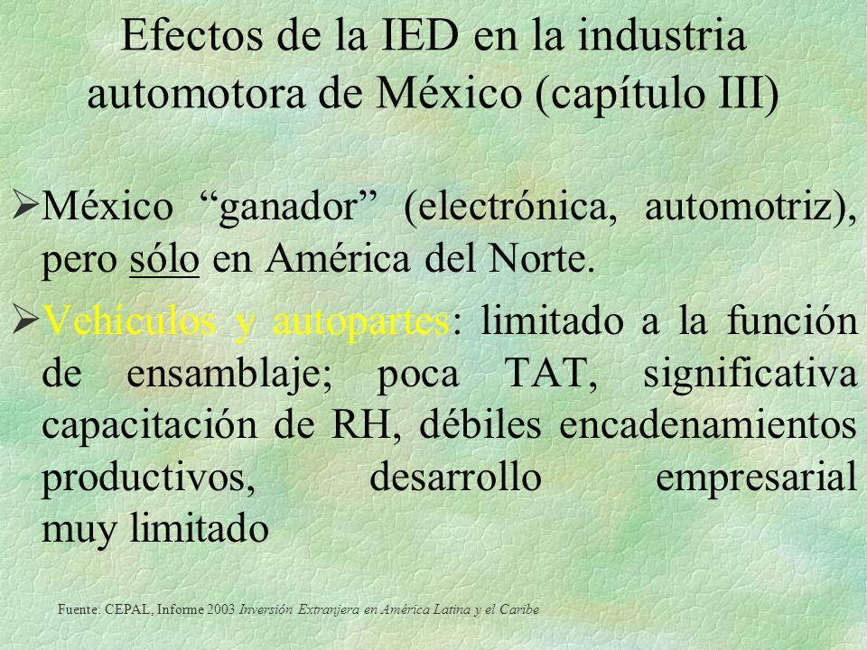 Efectos de la IED en la industria automotora de México (capítulo III) México ganador (electrónica, automotriz), pero sólo en América del Norte.