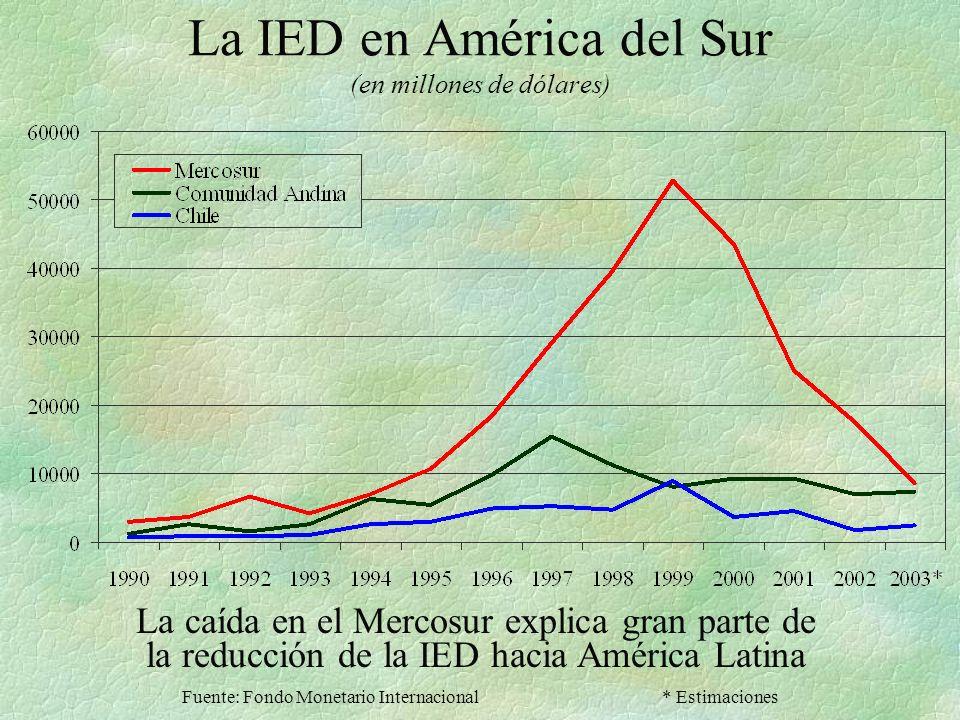 La IED en América del Sur (en millones de dólares) Fuente: Fondo Monetario Internacional* Estimaciones La caída en el Mercosur explica gran parte de la reducción de la IED hacia América Latina