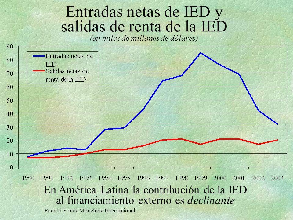 Entradas netas de IED y salidas de renta de la IED (en miles de millones de dólares) Fuente: Fondo Monetario Internacional En América Latina la contribución de la IED al financiamiento externo es declinante