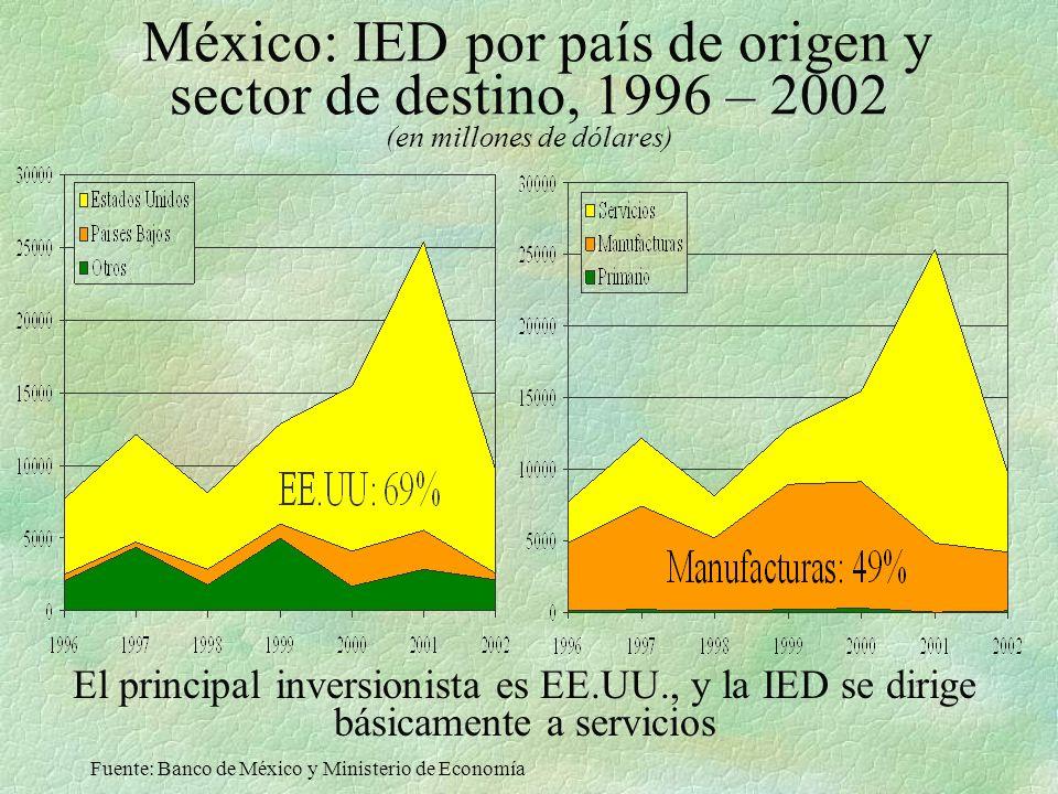 México: IED por país de origen y sector de destino, 1996 – 2002 (en millones de dólares) El principal inversionista es EE.UU., y la IED se dirige básicamente a servicios Fuente: Banco de México y Ministerio de Economía