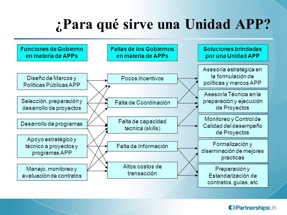 ¿Para qué sirve una Unidad APP? Selección, preparación y desarrollo de proyectos Desarrollo de programas Apoyo estratégico y técnico a proyectos y pro