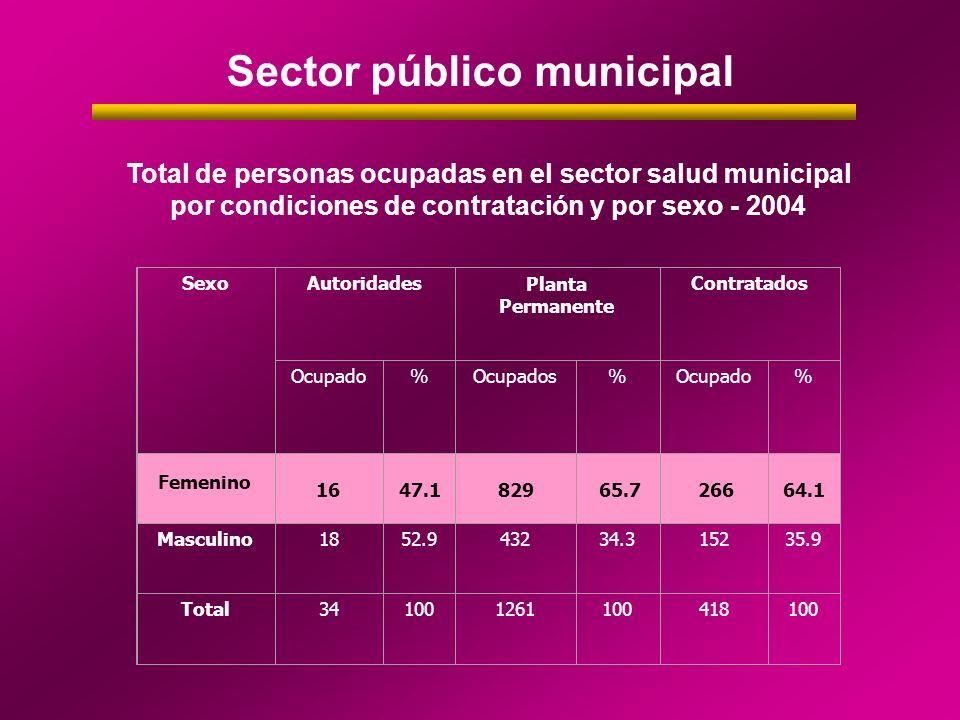 Sector público municipal Total de personas ocupadas en el sector salud municipal por condiciones de contratación y por sexo - 2004 Femenino SexoAutori
