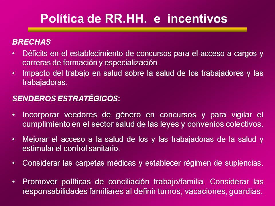 Política de RR.HH. e incentivos BRECHAS Déficits en el establecimiento de concursos para el acceso a cargos y carreras de formación y especialización.