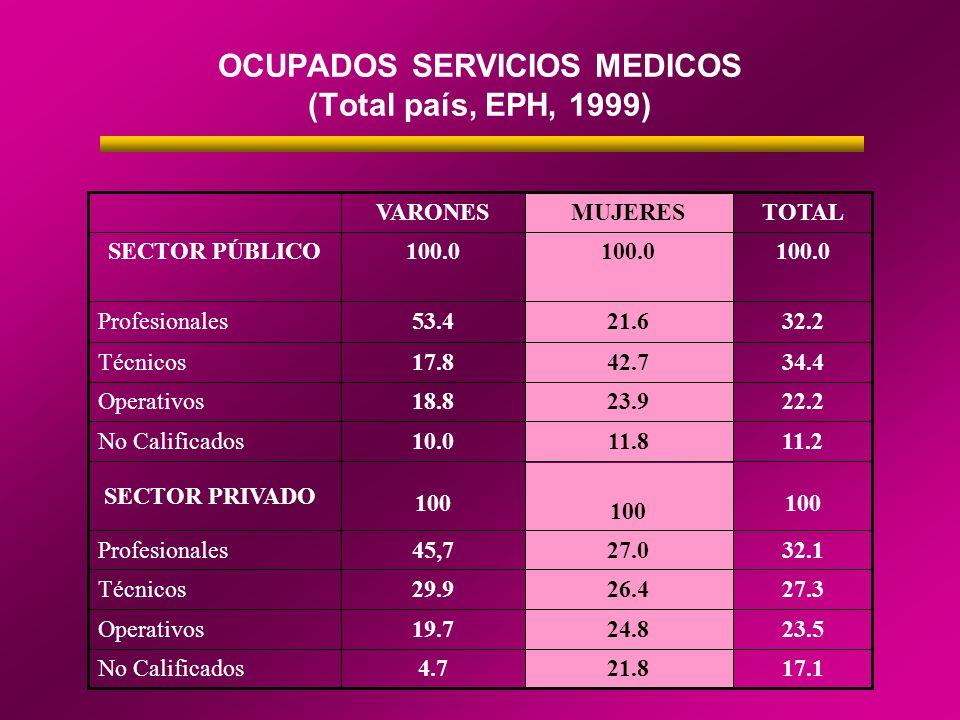 OCUPADOS SERVICIOS MEDICOS (Total país, EPH, 1999) 17.121.84.7No Calificados 23.524.819.7Operativos 27.326.429.9Técnicos 32.127.045,7Profesionales 100