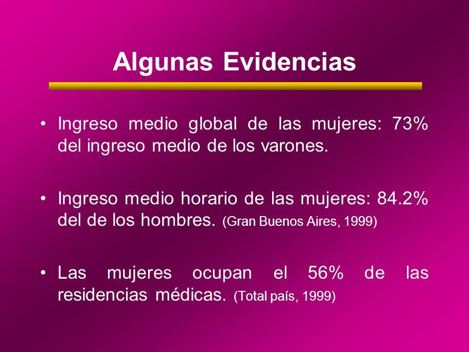 Algunas Evidencias Ingreso medio global de las mujeres: 73% del ingreso medio de los varones. Ingreso medio horario de las mujeres: 84.2% del de los h