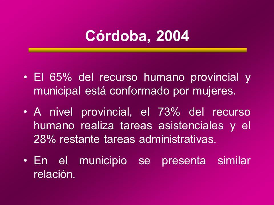 Córdoba, 2004 El 65% del recurso humano provincial y municipal está conformado por mujeres. A nivel provincial, el 73% del recurso humano realiza tare