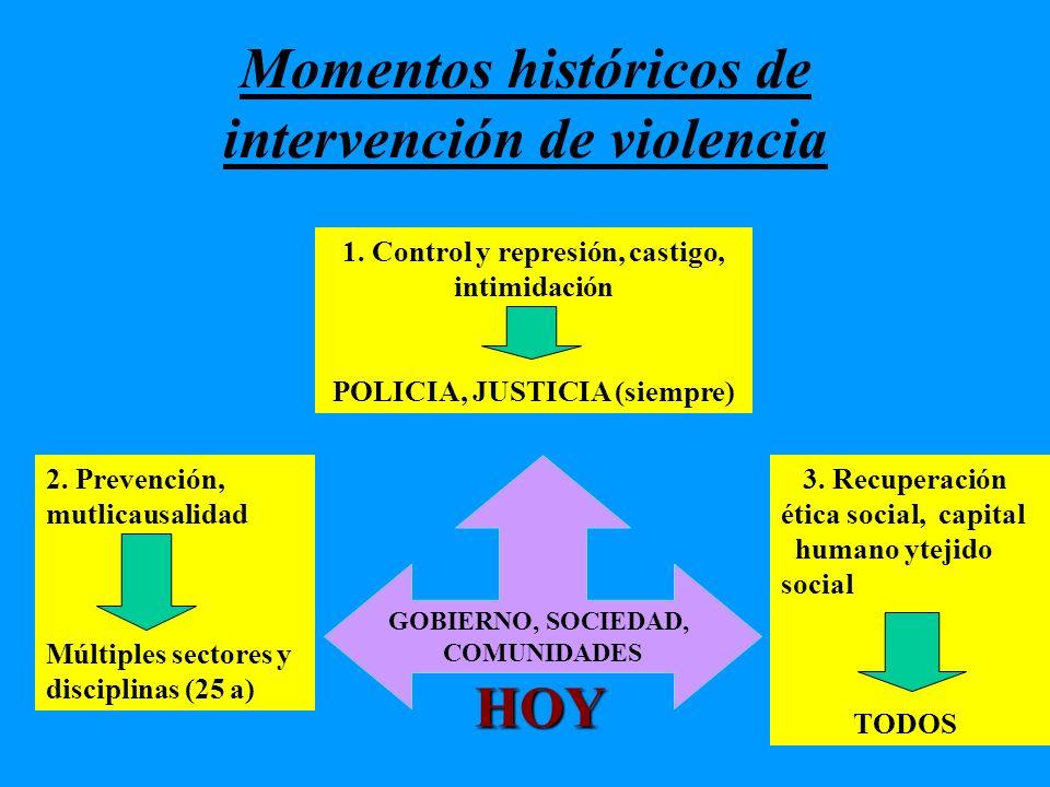 Momentos históricos de intervención de violencia 2. Prevención, mutlicausalidad Múltiples sectores y disciplinas (25 a) 3. Recuperación ética social,