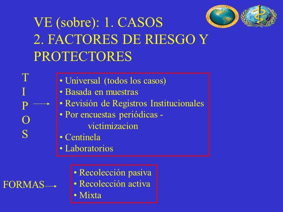 VE (sobre): 1. CASOS 2. FACTORES DE RIESGO Y PROTECTORES Universal (todos los casos) Basada en muestras Revisión de Registros Institucionales Por encu