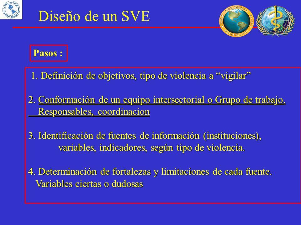Diseño de un SVE 1. Definición de objetivos, tipo de violencia a vigilar 2. Conformación de un equipo intersectorial o Grupo de trabajo. Responsables,