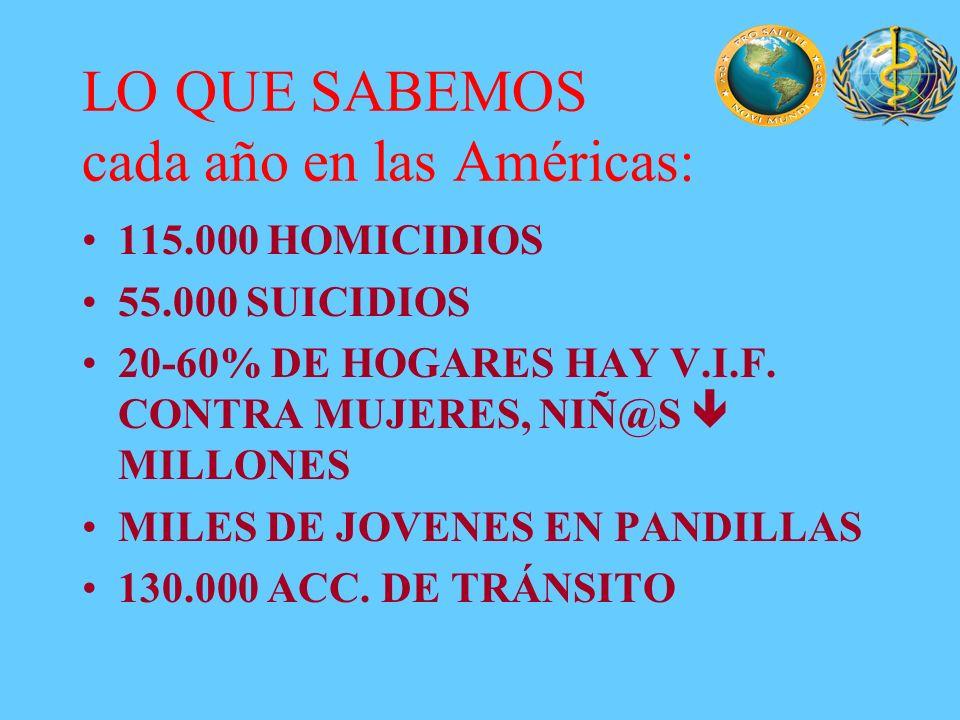 LO QUE SABEMOS cada año en las Américas: 115.000 HOMICIDIOS 55.000 SUICIDIOS 20-60% DE HOGARES HAY V.I.F. CONTRA MUJERES, NIÑ@S MILLONES MILES DE JOVE