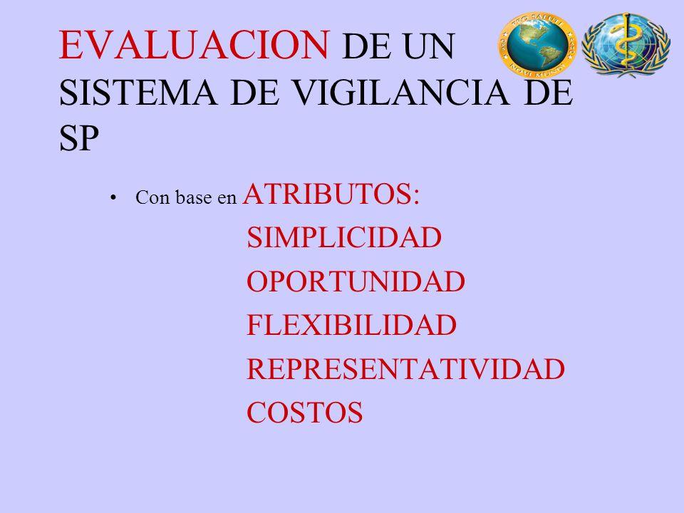 EVALUACION DE UN SISTEMA DE VIGILANCIA DE SP Con base en ATRIBUTOS: SIMPLICIDAD OPORTUNIDAD FLEXIBILIDAD REPRESENTATIVIDAD COSTOS