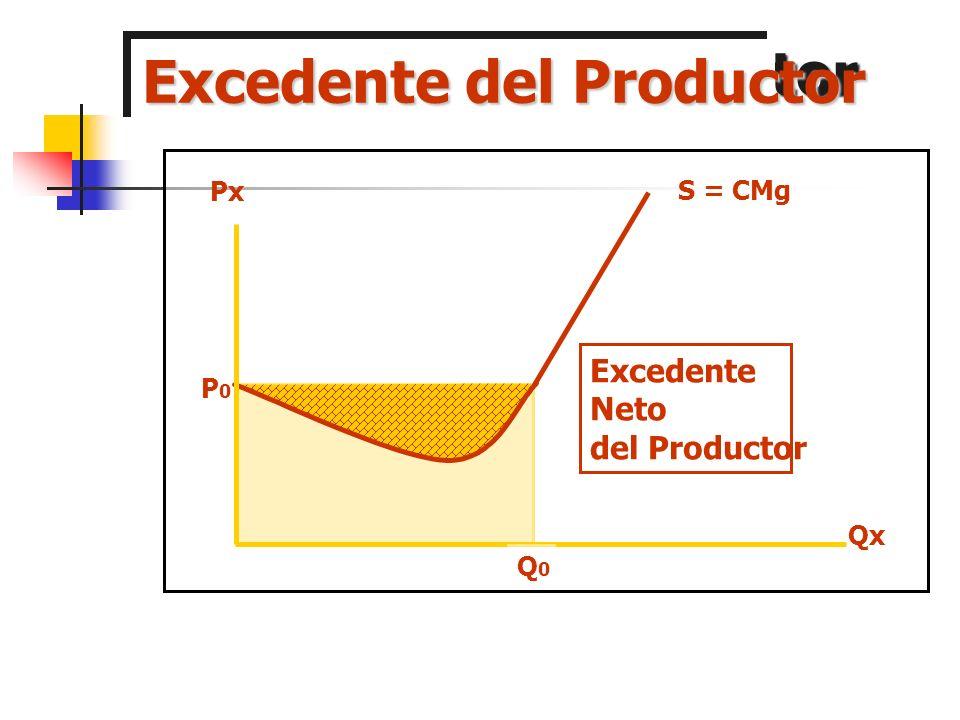 Excedente del Productor Qx Px P0P0 Q0Q0 C Excedente Bruto del Productor = P * Q S = CMg