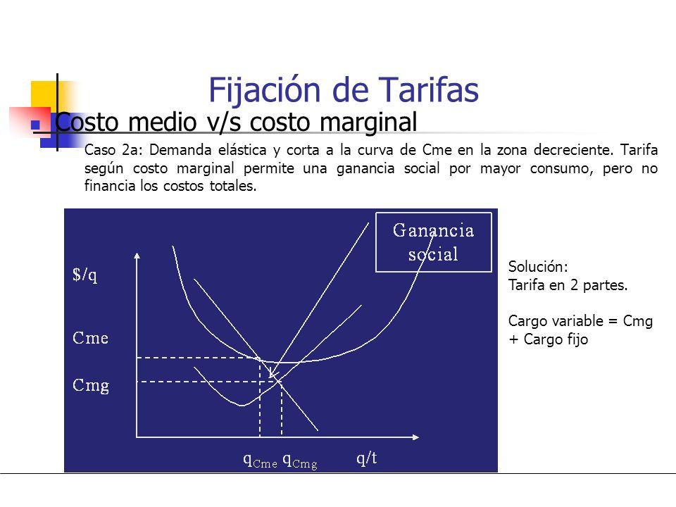 Fijación de Tarifas Costo medio v/s costo marginal Caso 1: Demanda corta a la curva de Cme en la zona creciente. Cobro según costo marginal permite cu