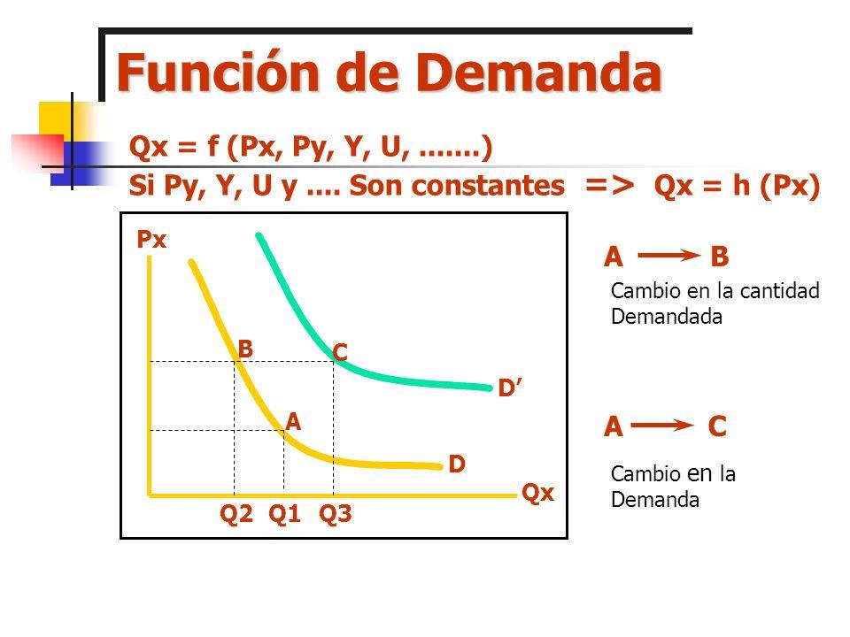 Supuestos Supuestos : Equivaluación $ 1 de Carlos = $ 1 De Ana Competencia Perfecta Gran Número de Consumidores y Productores Movilidad de Factores Información Productos Homogéneos Pleno uso de factores
