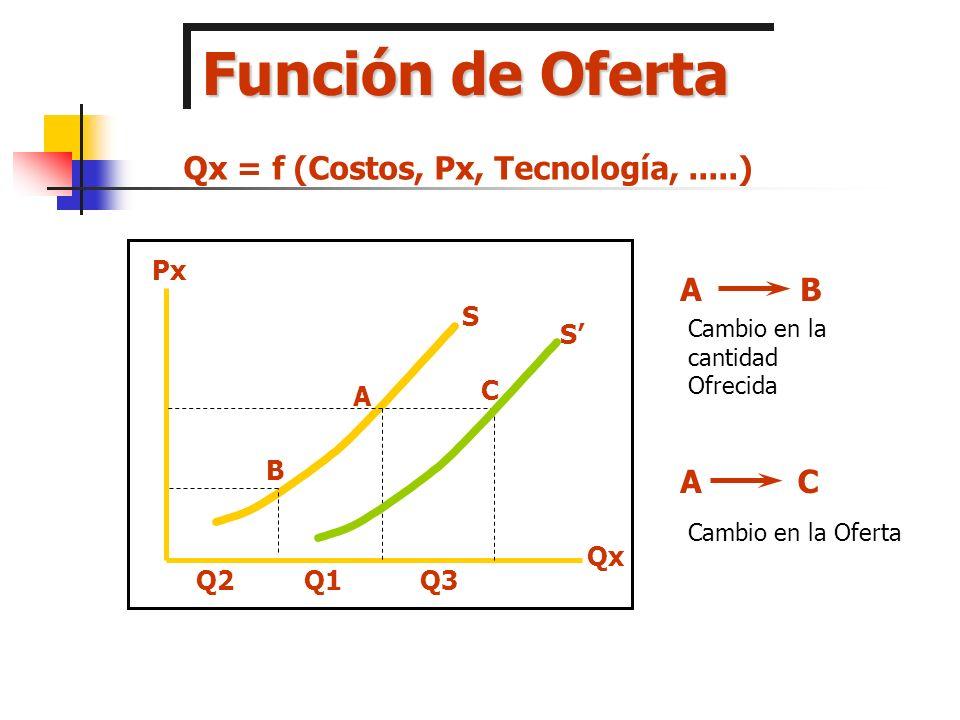 Función de Demanda A B C Qx Px D D Q1Q2 Q3 CA AB Cambio en la cantidad Demandada Cambio en la Demanda Qx = f (Px, Py, Y, U,.......) Si Py, Y, U y....