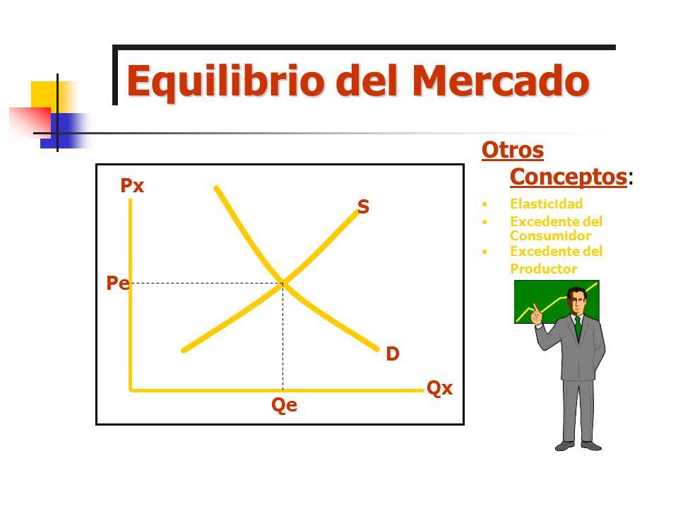 Función de Oferta A B C Qx Px S S Q1Q2 Q3 CA AB Cambio en la cantidad Ofrecida Cambio en la Oferta Qx = f (Costos, Px, Tecnología,.....)