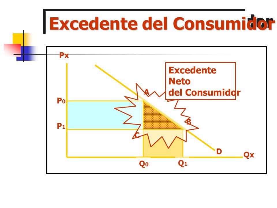 Excedente del Consumidor Qx Px P0P0 P1P1 A B Q0Q0 Q1Q1 C Excedente Bruto del Consumidor D