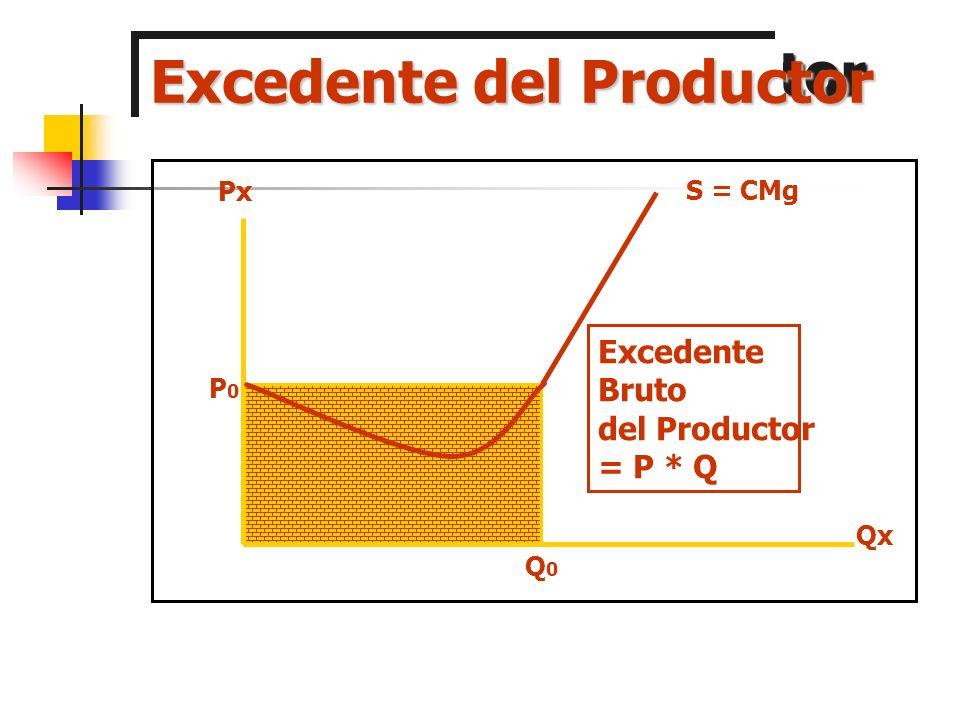 Excedente del Consumidor Qx Px P0P0 P1P1 A B Q0Q0 Q1Q1 Excedente Neto del Consumidor C D