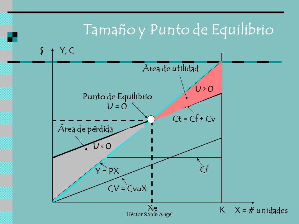 Héctor Sanín Angel Tamaño y Punto de Equilibrio CV = CvuX Cf Ct = Cf + Cv Punto de Equilibrio U = 0 K Xe X = # unidades $ U > 0 U < 0 Área de pérdida