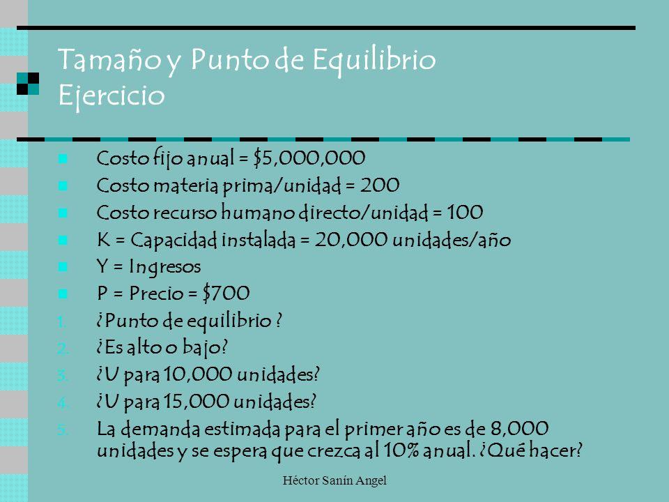 Héctor Sanín Angel Tamaño y Punto de Equilibrio Ejercicio Costo fijo anual = $5,000,000 Costo materia prima/unidad = 200 Costo recurso humano directo/