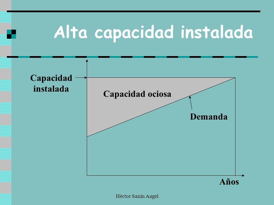Héctor Sanín Angel Alta capacidad instalada Capacidad ociosa Demanda Capacidad instalada Años