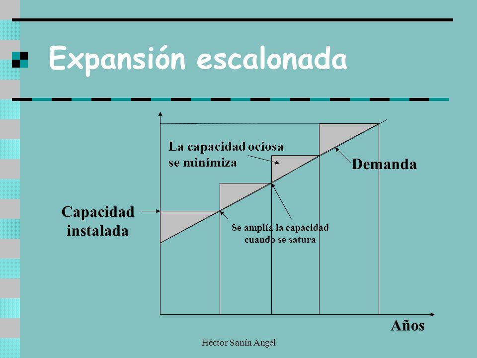 Héctor Sanín Angel La capacidad ociosa se minimiza Demanda Capacidad instalada Años Se amplía la capacidad cuando se satura Expansión escalonada