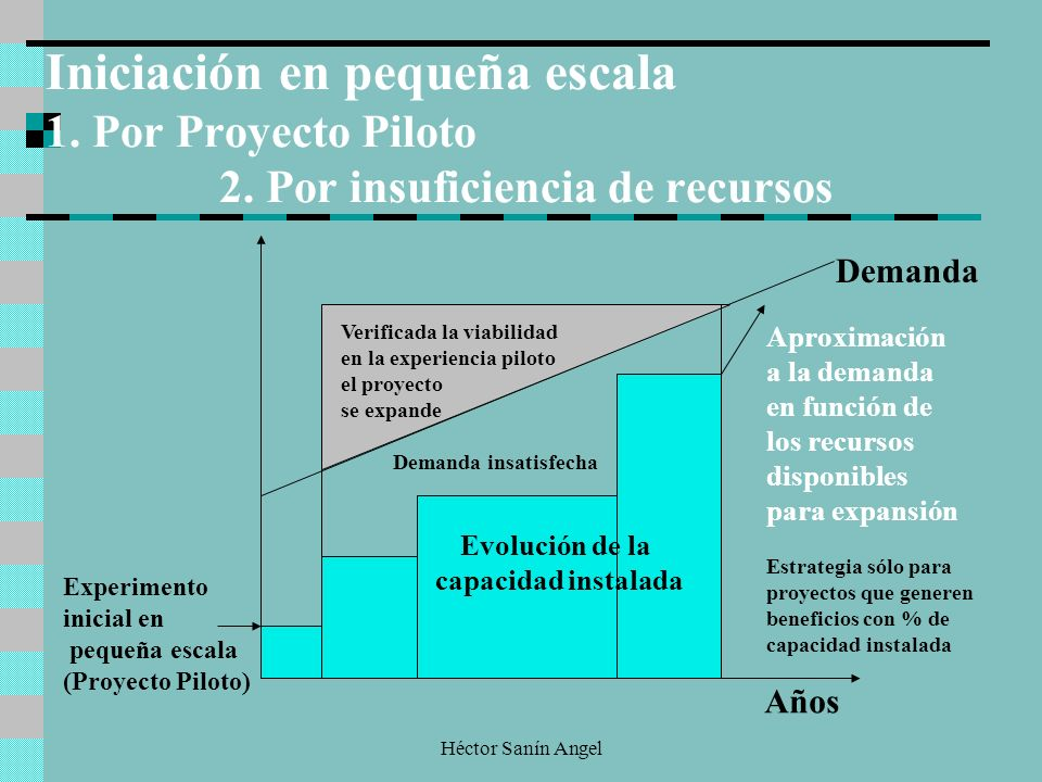 Héctor Sanín Angel Demanda Experimento inicial en pequeña escala (Proyecto Piloto) Años Iniciación en pequeña escala 1. Por Proyecto Piloto 2. Por ins