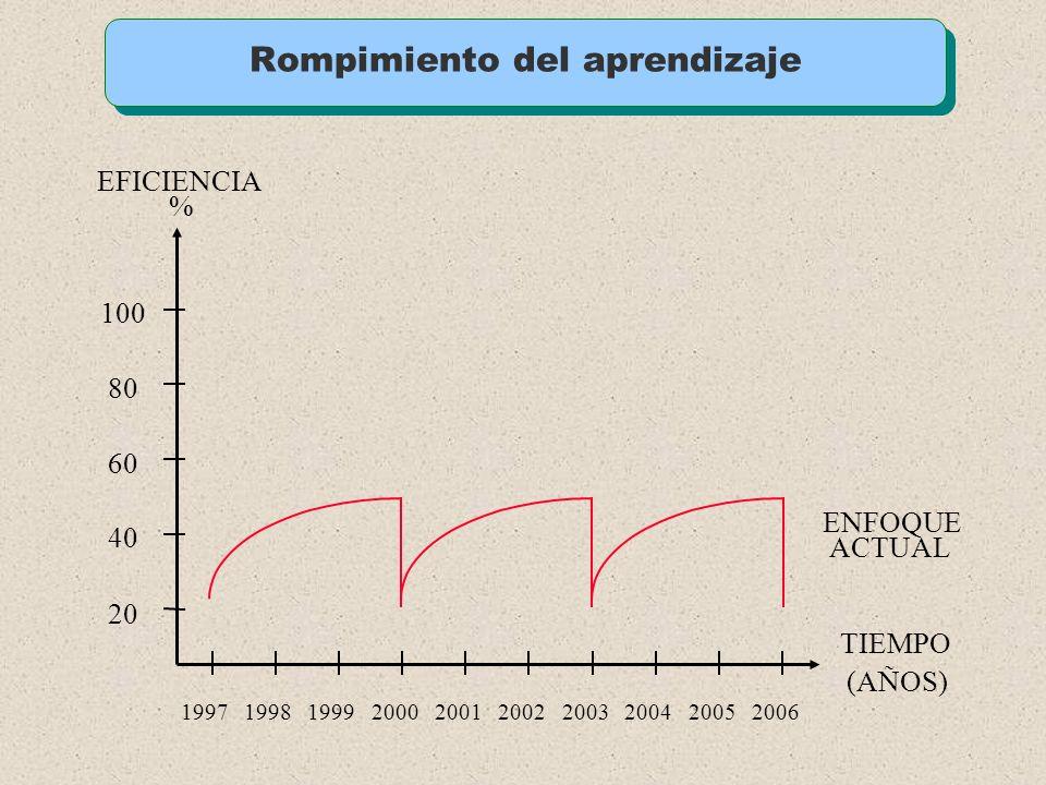 Proceso de Urbanización en México (% / millones de habitantes) 48.266.881.391.297.3112.2122.1 Nota: Población urbana, localidades mayores a 15,000 hab
