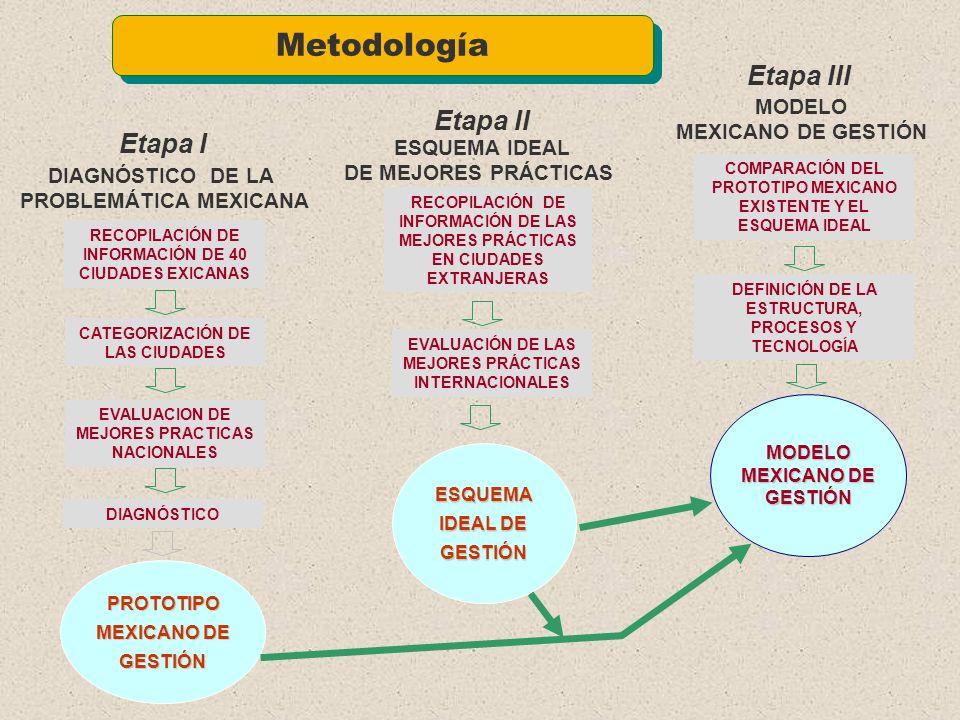 Definir el prototipo mexicano de gestión de transporte urbano, de acuerdo al diagnóstico de la problemática y de las mejores prácticas nacionales 1 El