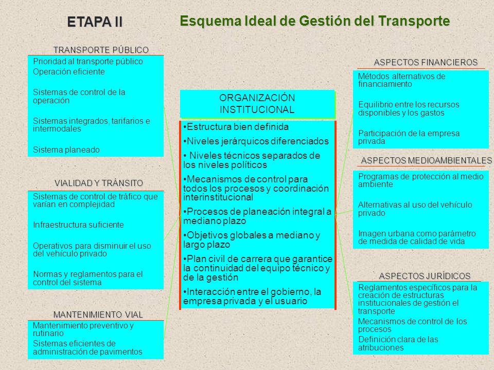 Vialidad y tránsito Problemas operacionales de planeación, de infraestructura y de control del tránsito Transporte público Planeación y operación defi